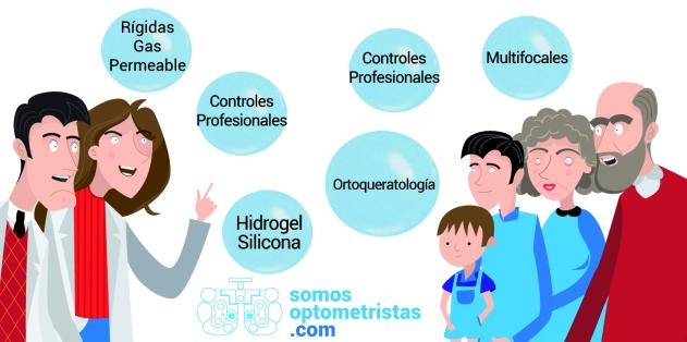 Somos Optometristas