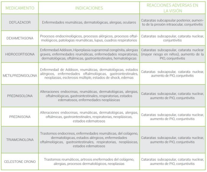 Farmacologia-efectos-corticosteroides