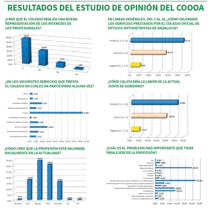 resultados estudio
